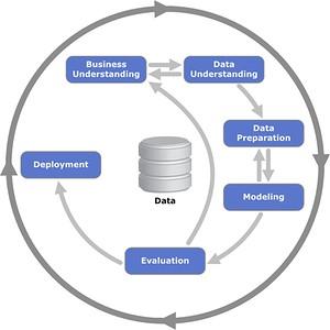 Gute Daten– schlechte Daten. Der Aufwand macht den Unterschied.