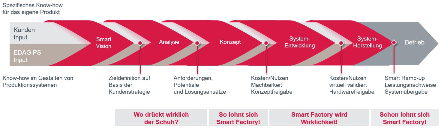 Die 5 Phasen der Smart Factory