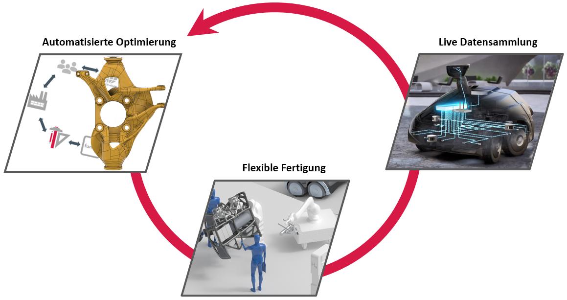 textbild2-closed-loop-engineering-de